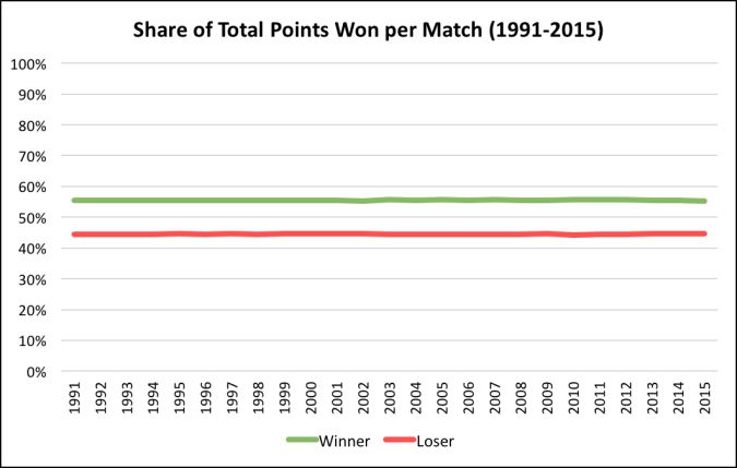 share-of-points-won