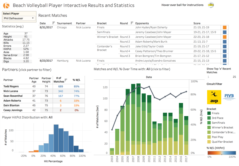 AVP & FIVB Interactive Player Results & Statistics