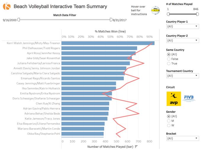 AVP & FIVB Team Summary Statistics