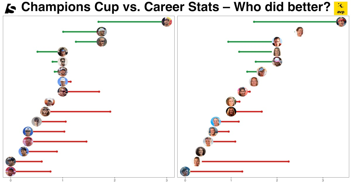 2020 Champions Cup vs. Career Stats – Who over-performed?