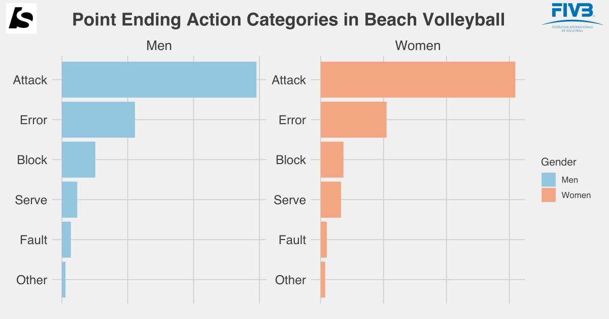 Battle of the Sexes: Top 3 Differences in BeachVolleyball