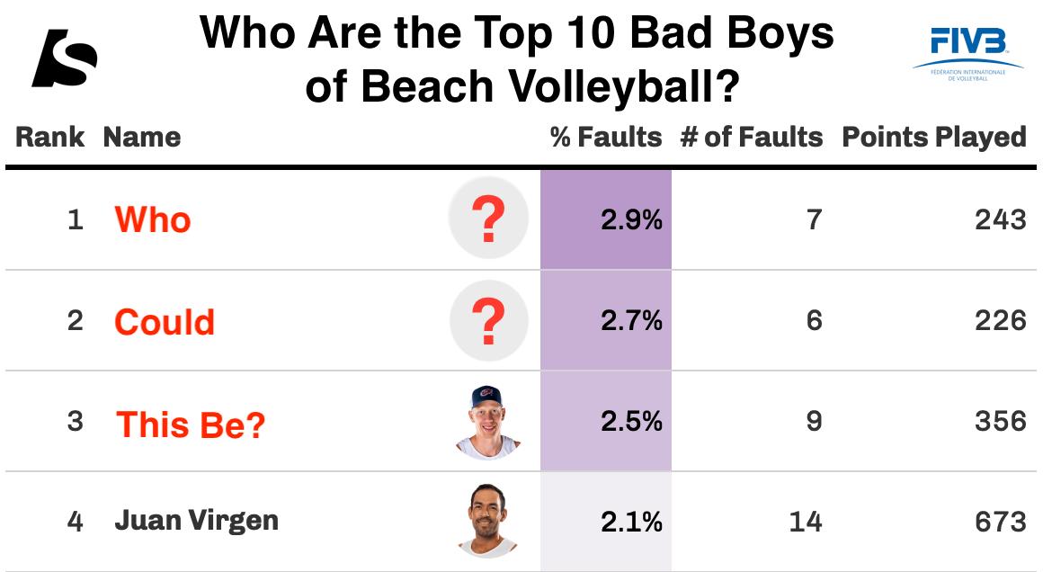 Top 10 Bad Boys (and Girls) of BeachVolleyball